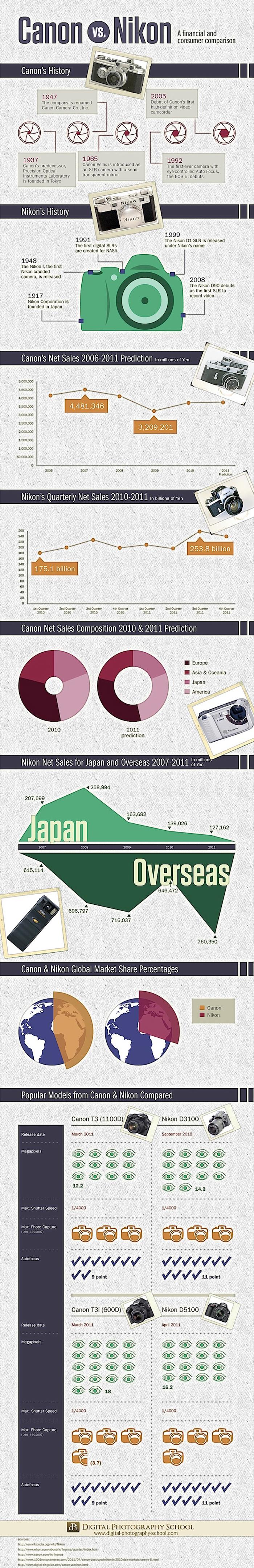 Canon vs Nikon: Financial Sales
