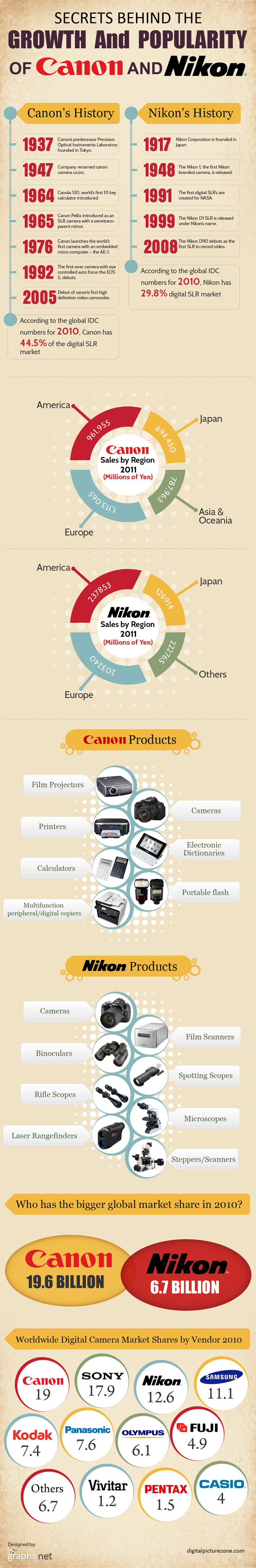 The secrets behind the growth and popularity of Canon and Nikon.